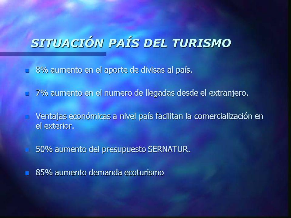 SITUACIÓN PAÍS DEL TURISMO