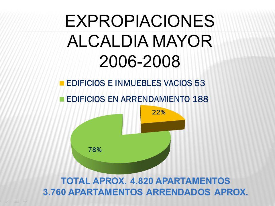 EXPROPIACIONES ALCALDIA MAYOR 2006-2008
