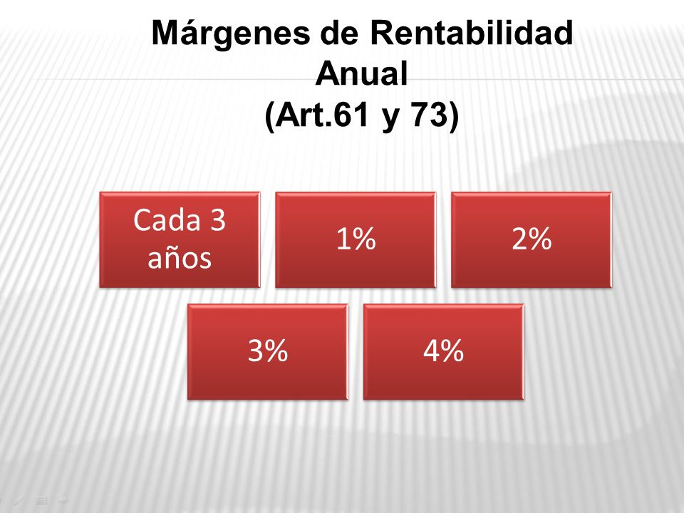 Márgenes de Rentabilidad Anual (Art.61 y 73)