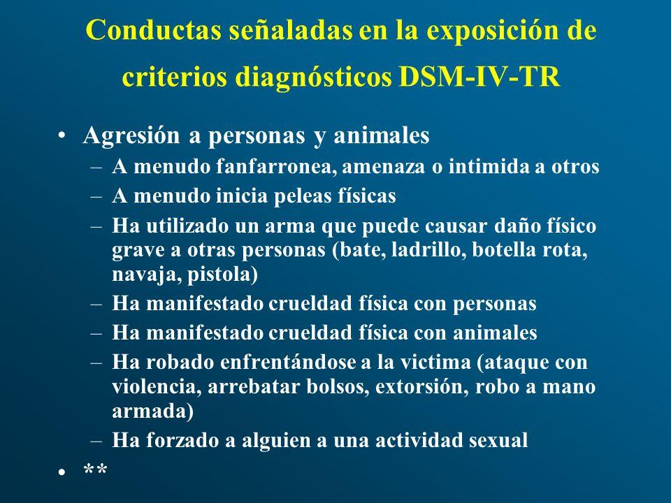 Conductas señaladas en la exposición de criterios diagnósticos DSM-IV-TR