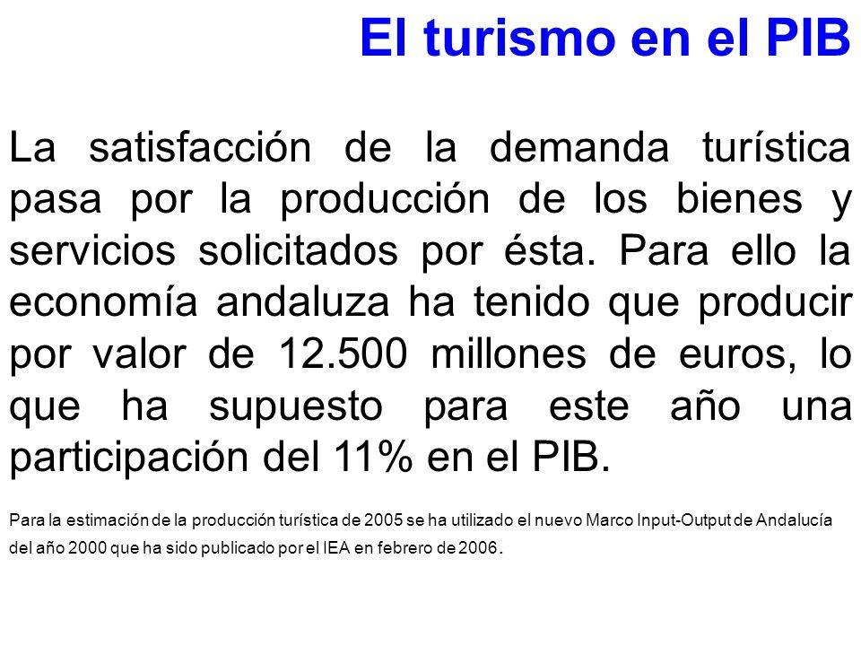 El turismo en el PIB