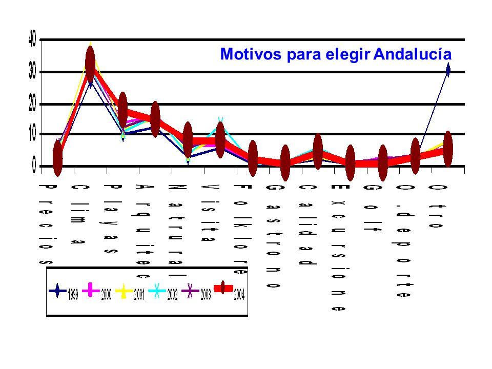 Motivos para elegir Andalucía