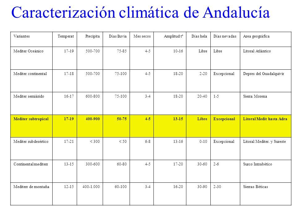 Caracterización climática de Andalucía