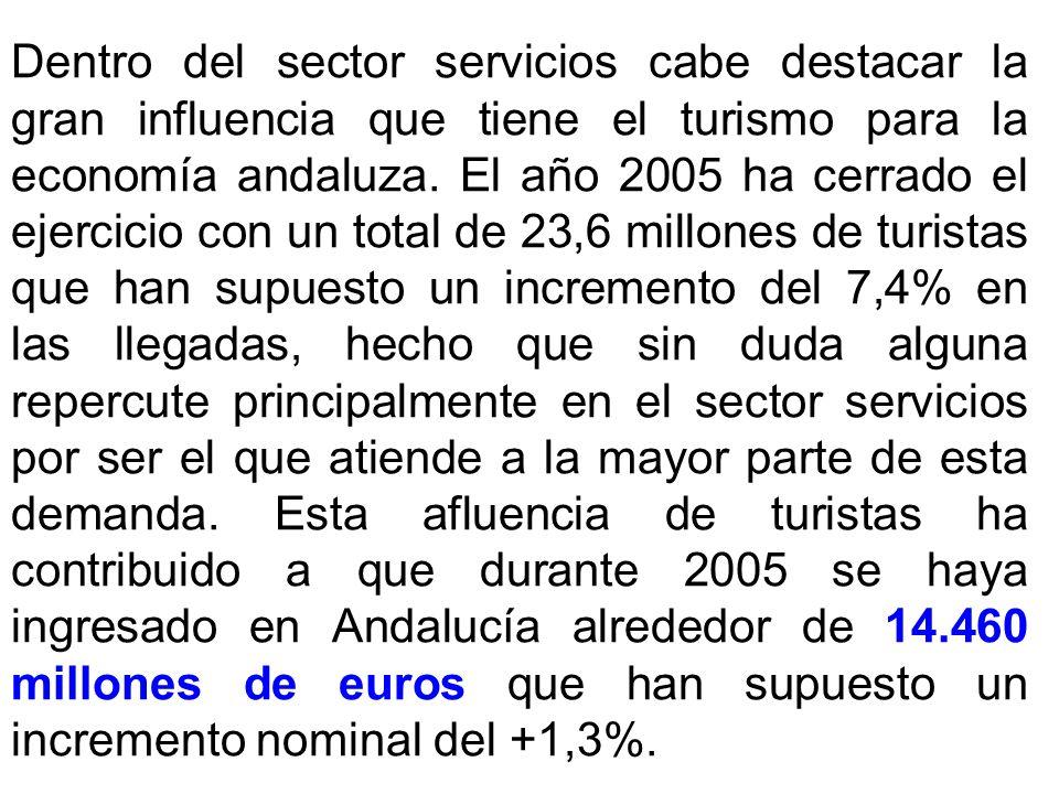 Dentro del sector servicios cabe destacar la gran influencia que tiene el turismo para la economía andaluza.