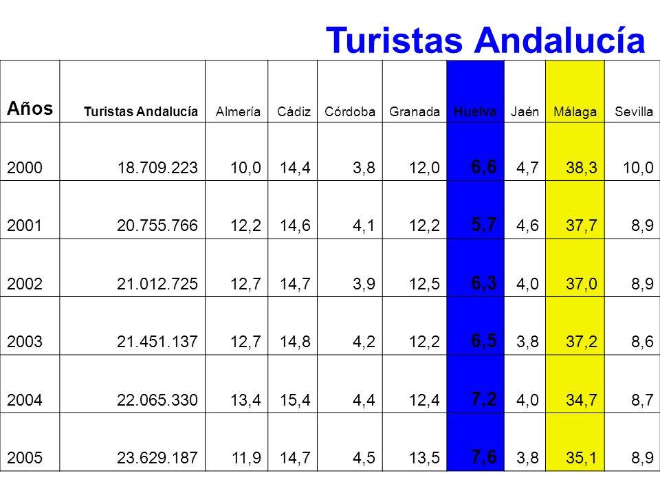 Turistas Andalucía Años 6,6 5,7 6,3 6,5 7,2 7,6 2000 18.709.223 10,0