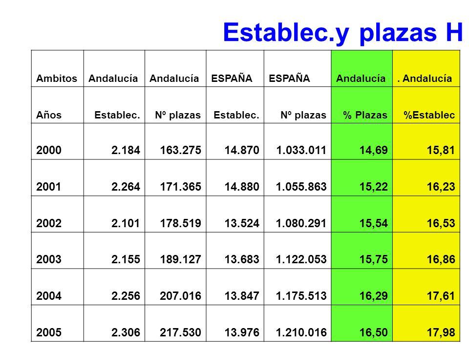 Establec.y plazas H Ambitos. Andalucía. ESPAÑA. . Andalucía. Años. Establec. Nº plazas. % Plazas.