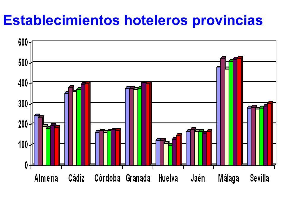 Establecimientos hoteleros provincias