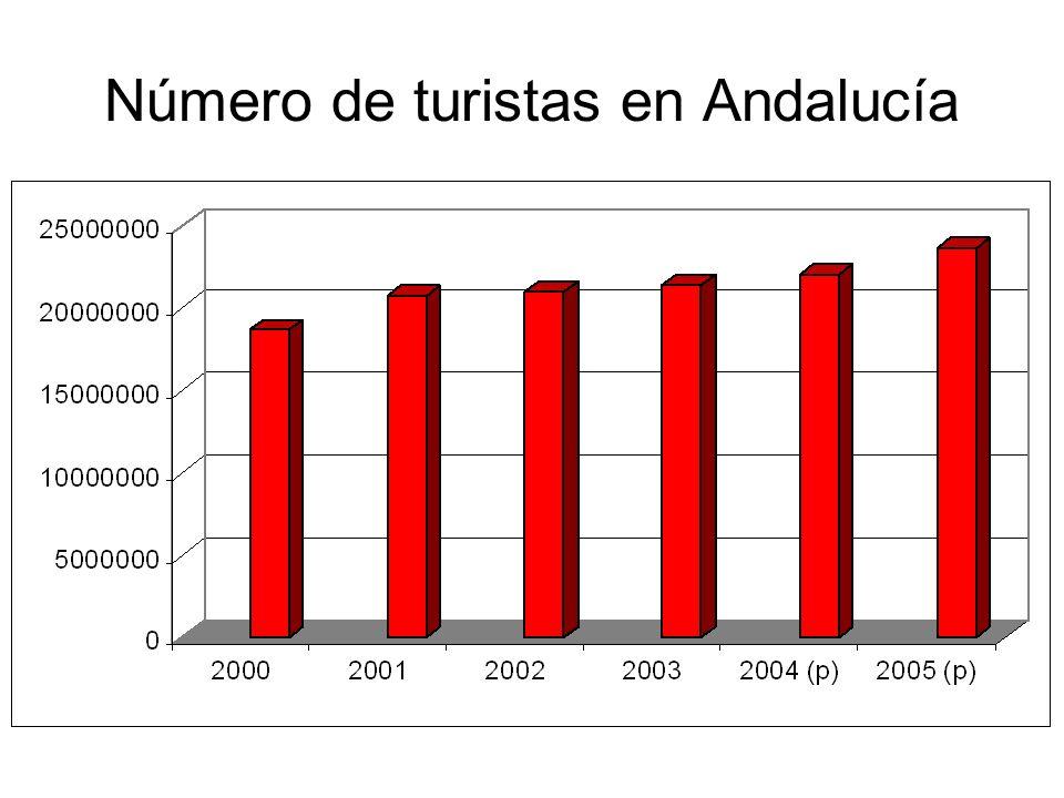 Número de turistas en Andalucía