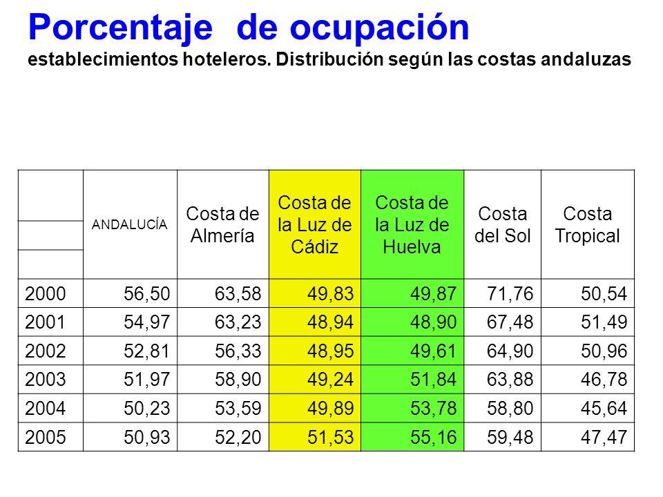 Costa de la Luz de Huelva