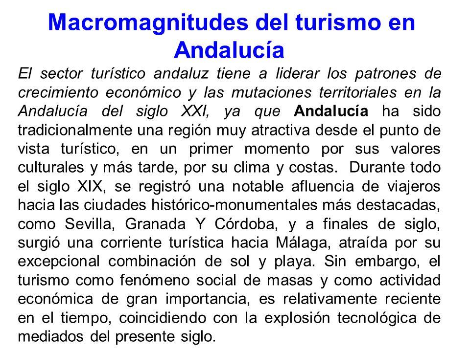 Macromagnitudes del turismo en Andalucía