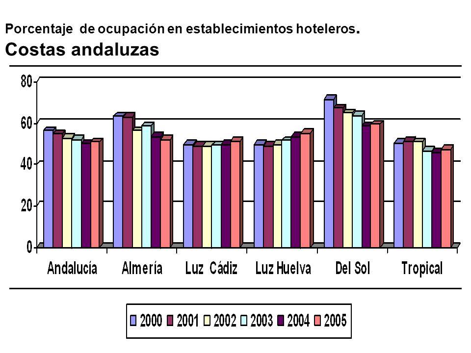 Porcentaje de ocupación en establecimientos hoteleros.