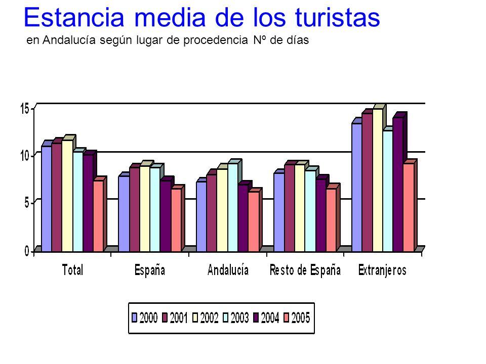 Estancia media de los turistas