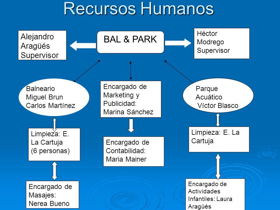 Recursos Humanos BAL & PARK Alejandro Aragüés Supervisor Miguel Brun
