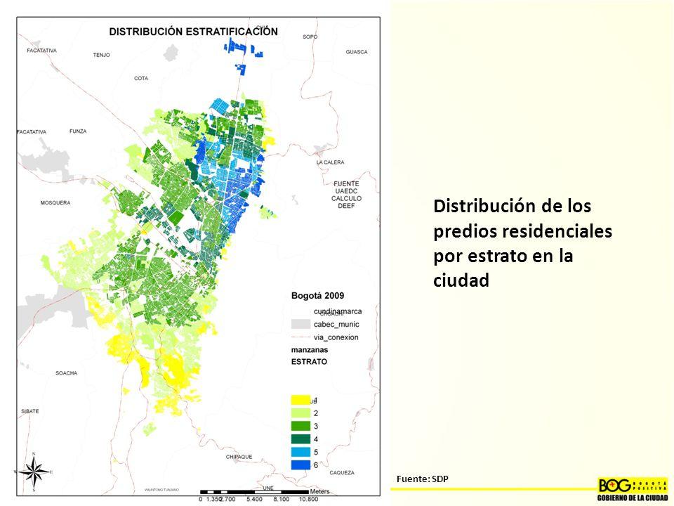 Distribución de los predios residenciales por estrato en la ciudad