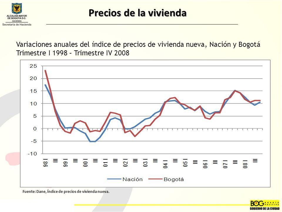 Precios de la vivienda Variaciones anuales del índice de precios de vivienda nueva, Nación y Bogotá Trimestre I 1998 – Trimestre IV 2008.
