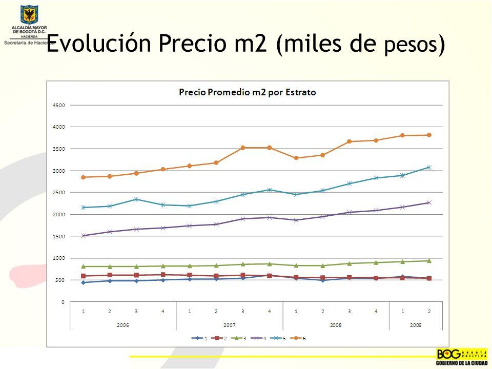 Evolución Precio m2 (miles de pesos)