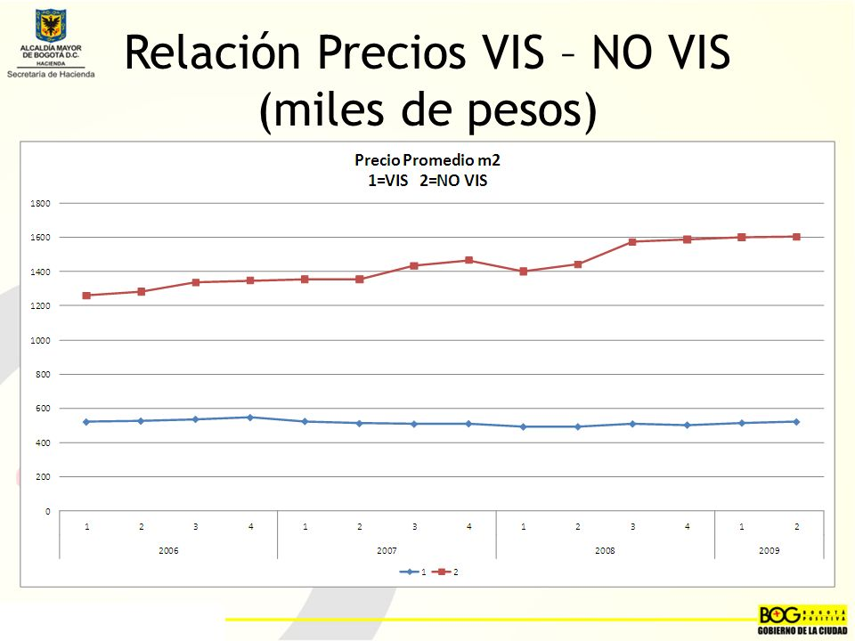 Relación Precios VIS – NO VIS (miles de pesos)