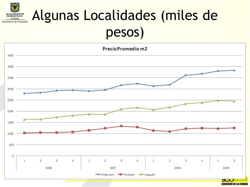 Algunas Localidades (miles de pesos)
