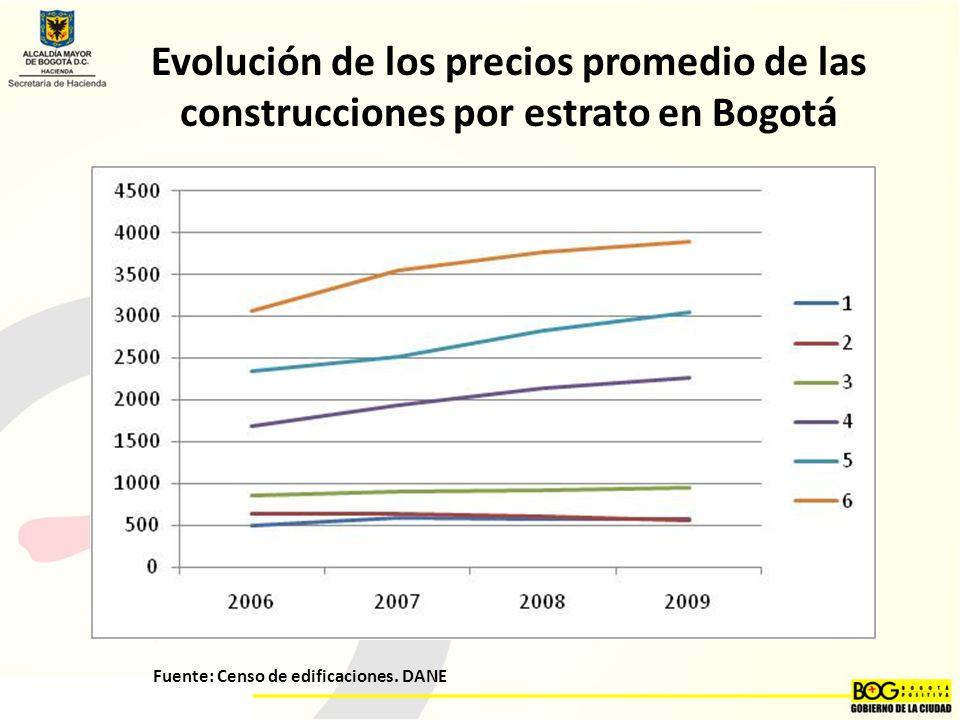 Fuente: Censo de edificaciones. DANE