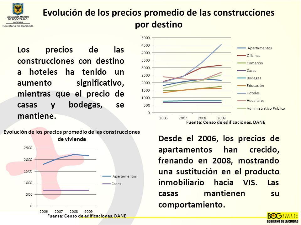 Evolución de los precios promedio de las construcciones por destino
