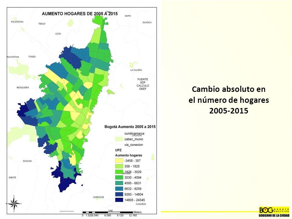 Cambio absoluto en el número de hogares 2005-2015