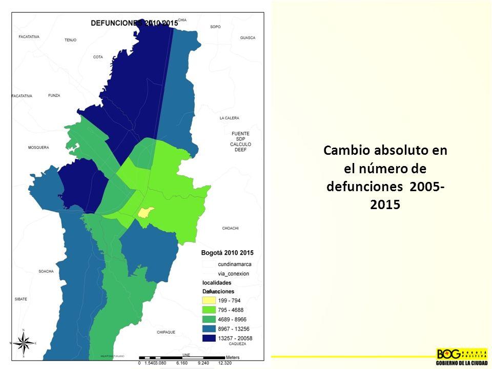 Cambio absoluto en el número de defunciones 2005-2015