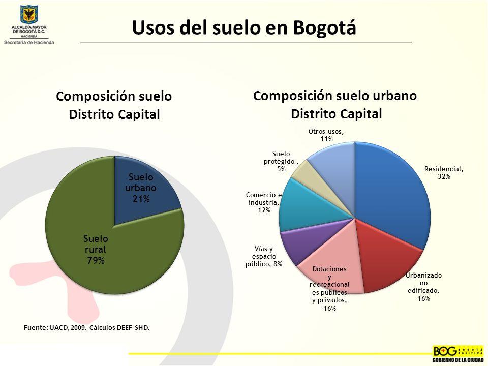 Usos del suelo en Bogotá Composición suelo urbano