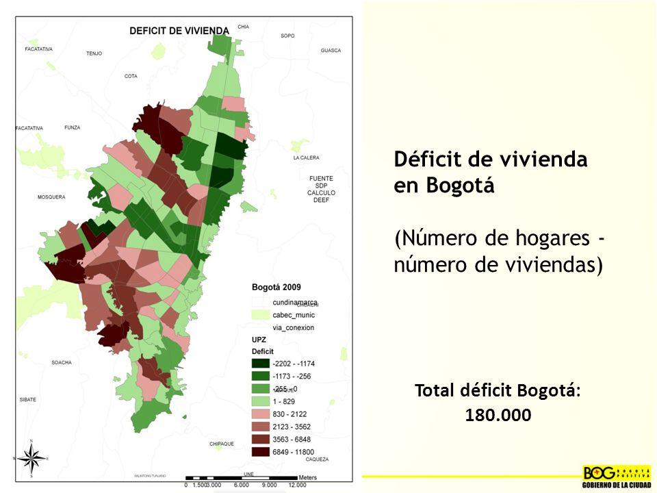 Déficit de vivienda en Bogotá (Número de hogares - número de viviendas)