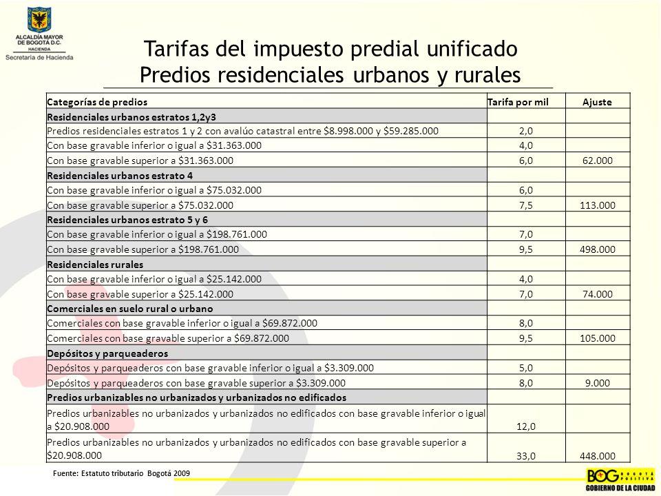 Tarifas del impuesto predial unificado Predios residenciales urbanos y rurales