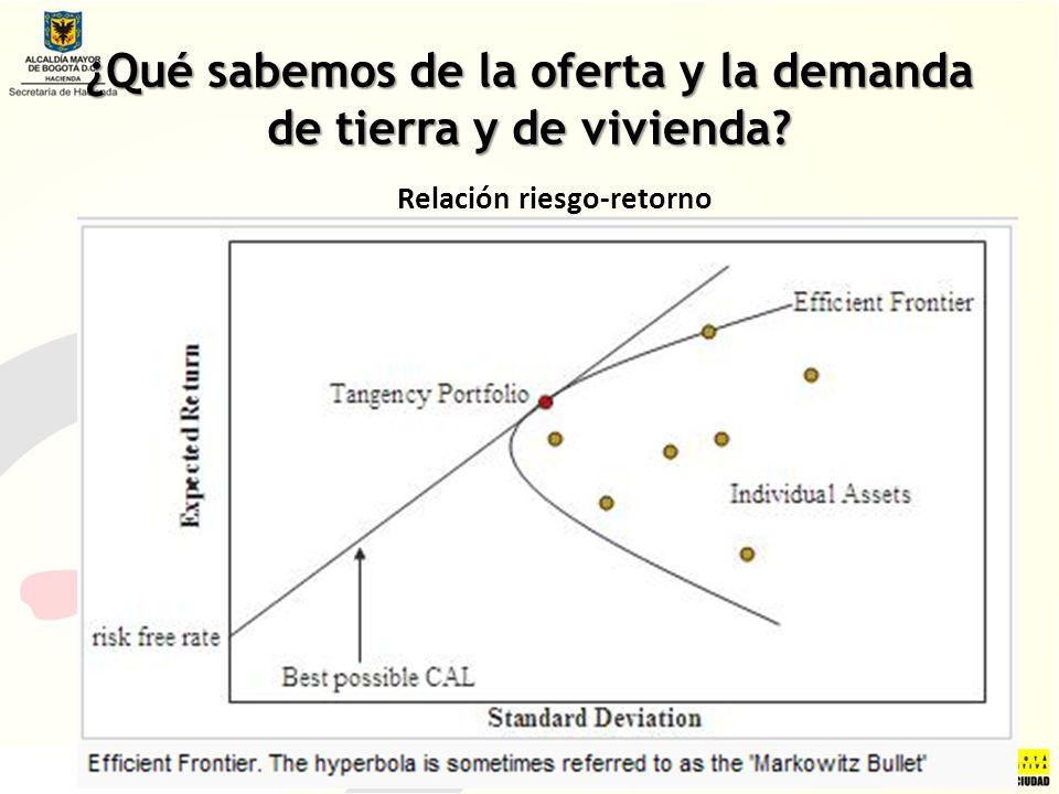 ¿Qué sabemos de la oferta y la demanda de tierra y de vivienda