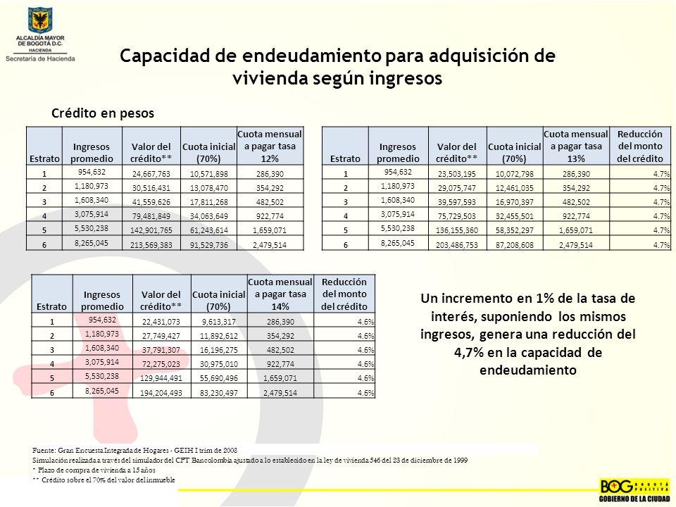 Capacidad de endeudamiento para adquisición de vivienda según ingresos