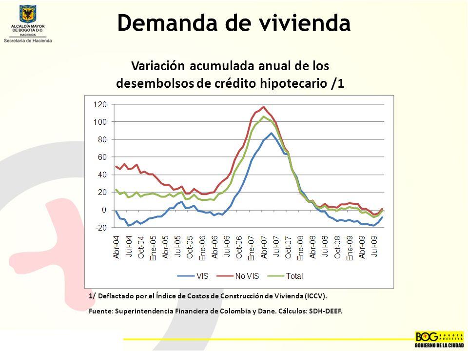 Variación acumulada anual de los desembolsos de crédito hipotecario /1