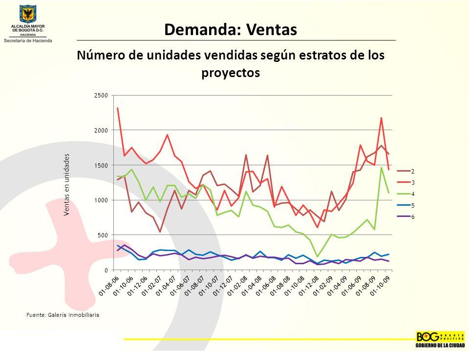 Número de unidades vendidas según estratos de los proyectos