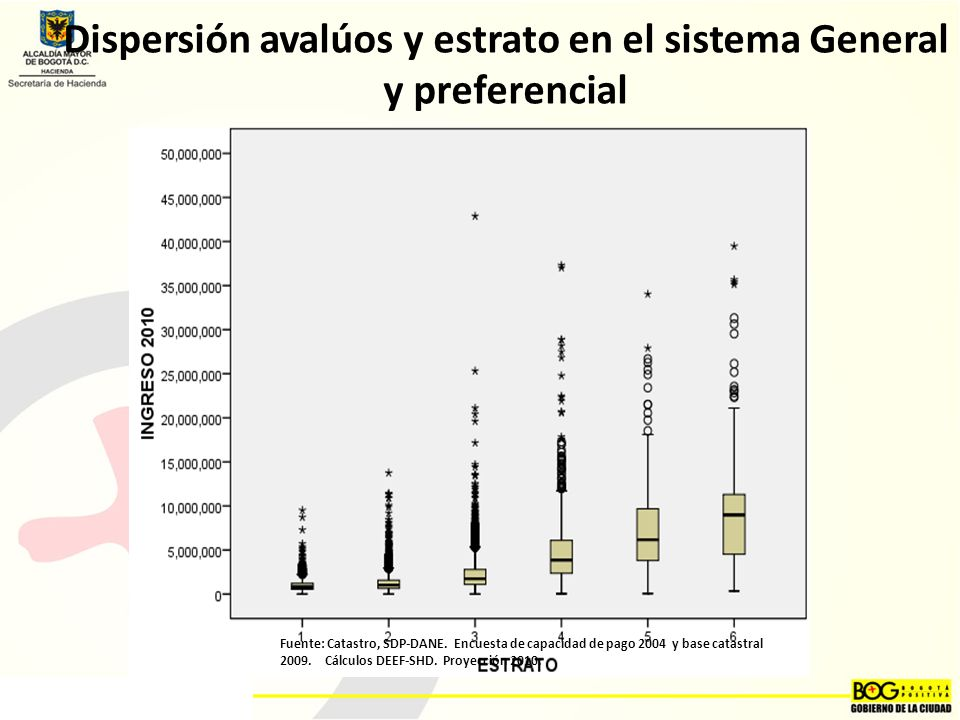 Dispersión avalúos y estrato en el sistema General y preferencial