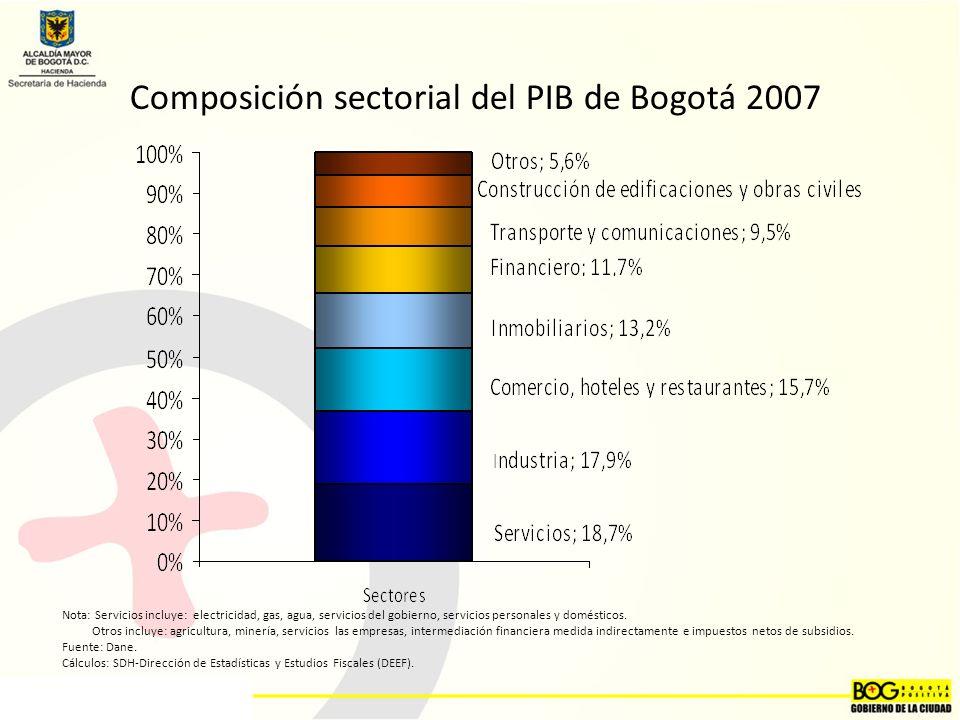 Composición sectorial del PIB de Bogotá 2007
