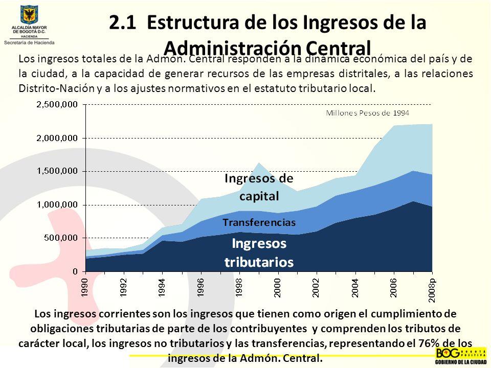 2.1 Estructura de los Ingresos de la Administración Central
