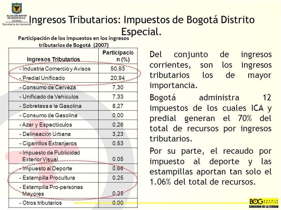 Ingresos Tributarios: Impuestos de Bogotá Distrito Especial.