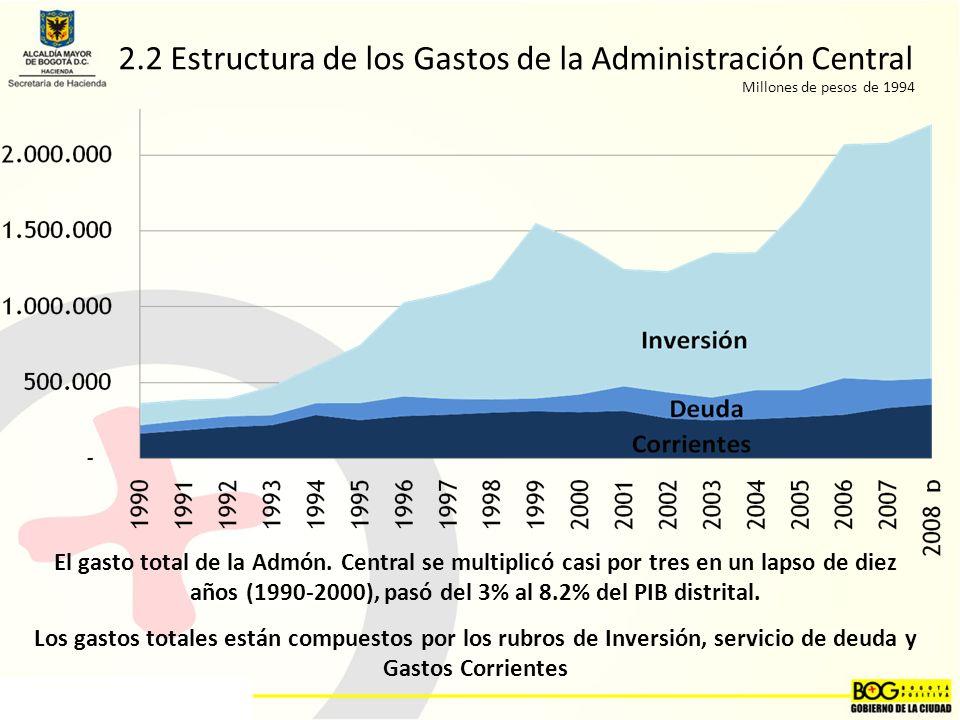 2.2 Estructura de los Gastos de la Administración Central