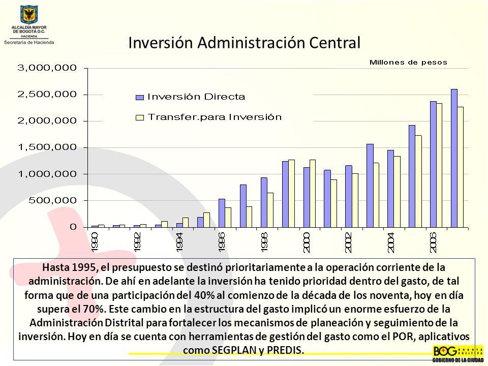 Inversión Administración Central