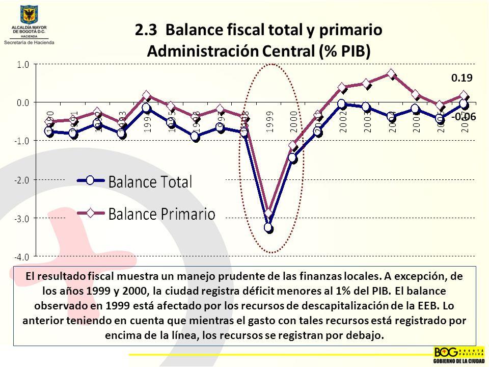 2.3 Balance fiscal total y primario Administración Central (% PIB)