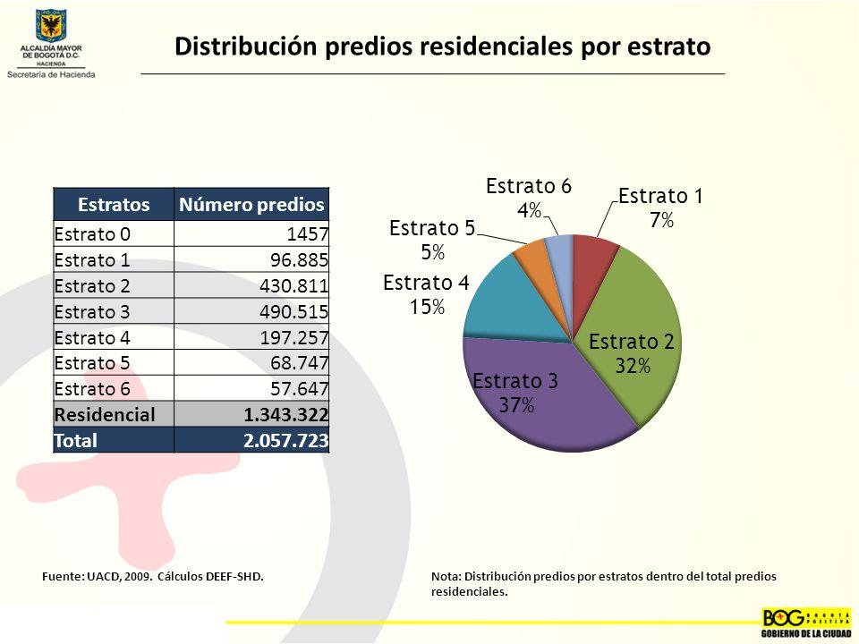 Distribución predios residenciales por estrato