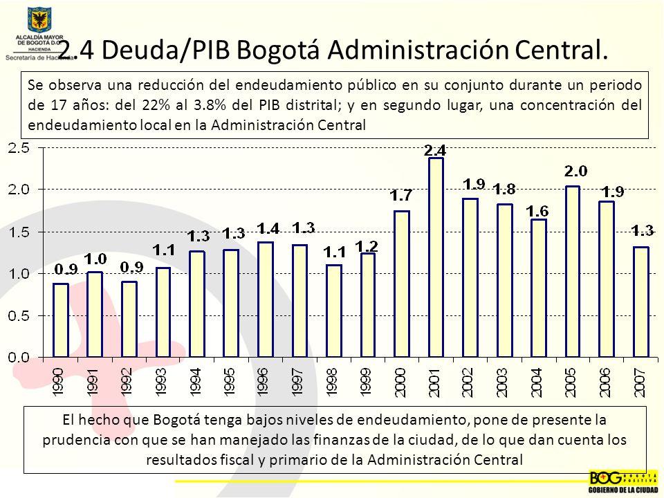 2.4 Deuda/PIB Bogotá Administración Central.