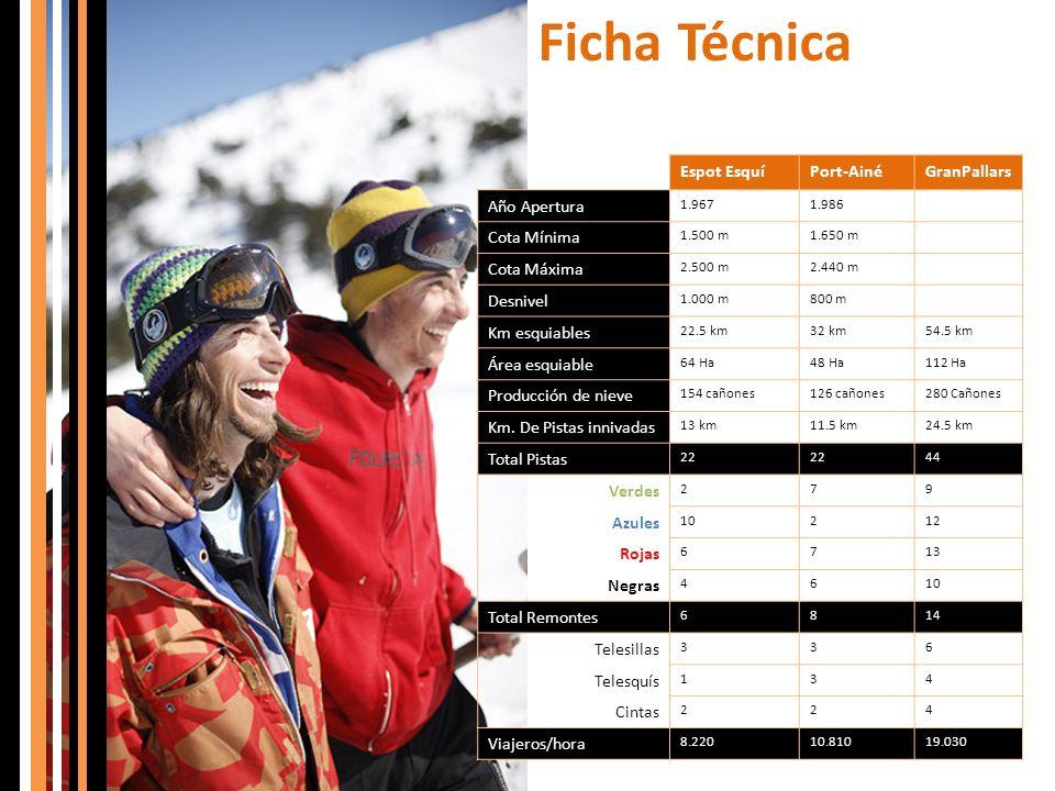 Ficha Técnica Espot Esquí Port-Ainé GranPallars Año Apertura