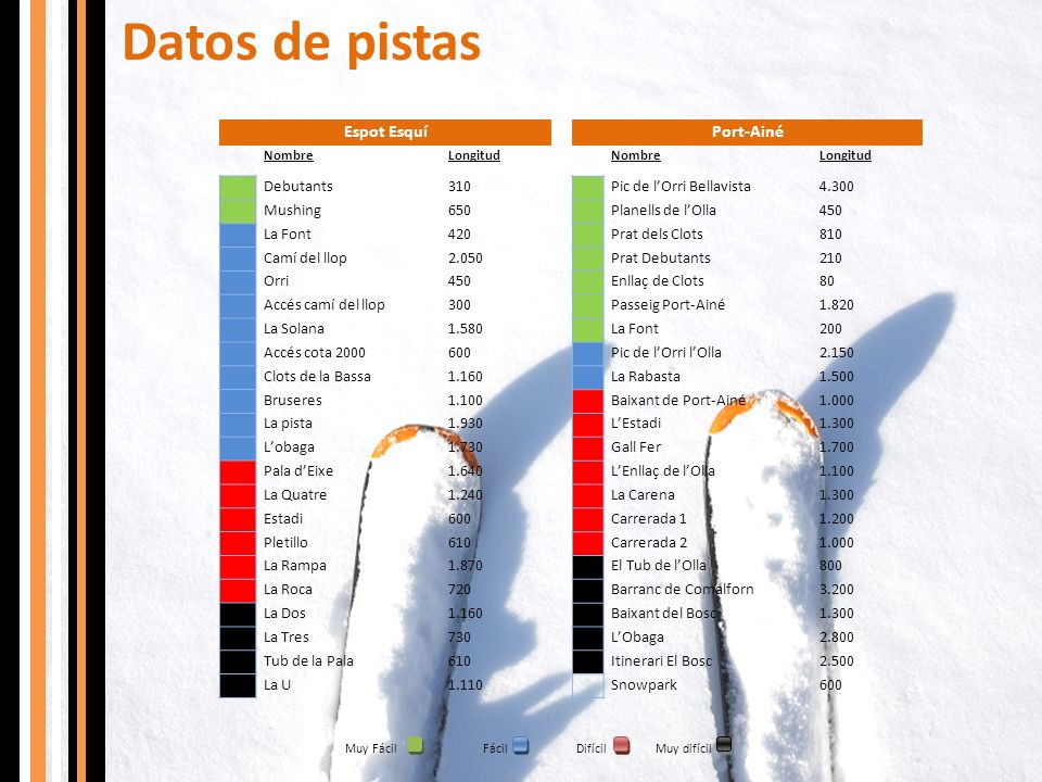 Datos de pistas Espot Esquí Port-Ainé Debutants 310 Mushing 650