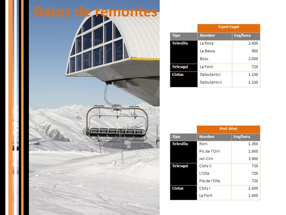 Datos de remontes Espot Esquí Tipo Nombre Esq/hora Telesilla La Roca