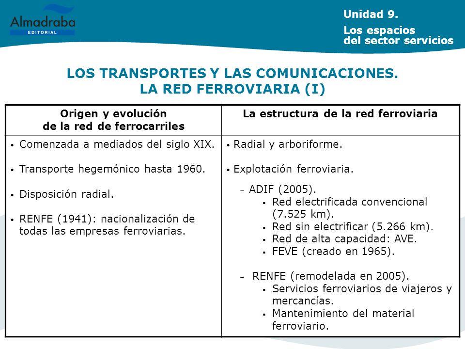 LOS TRANSPORTES Y LAS COMUNICACIONES. LA RED FERROVIARIA (I)