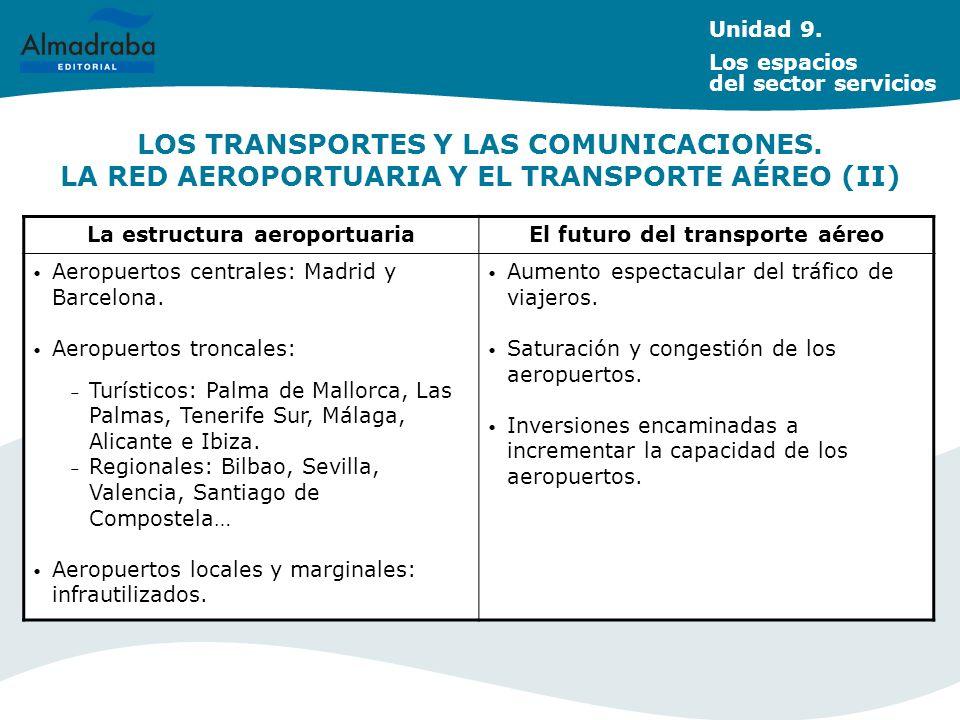 La estructura aeroportuaria El futuro del transporte aéreo