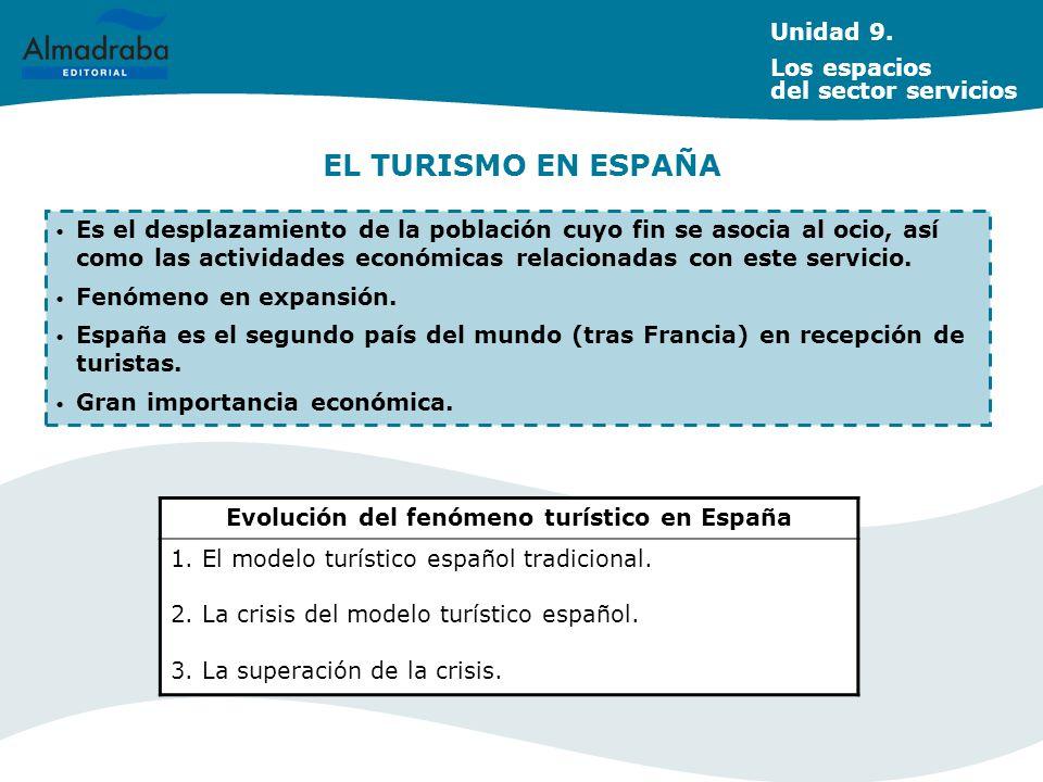 Evolución del fenómeno turístico en España