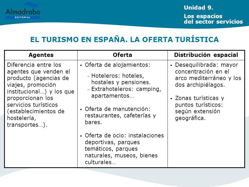 EL TURISMO EN ESPAÑA. LA OFERTA TURÍSTICA