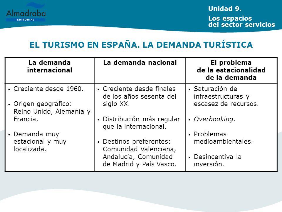 EL TURISMO EN ESPAÑA. LA DEMANDA TURÍSTICA
